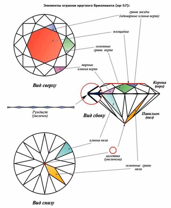 Нанесенные плоскости носят название граней или фацетов. В огранке круглого  бриллианта традиционно выделяют следующие элементы  3e00d8110db